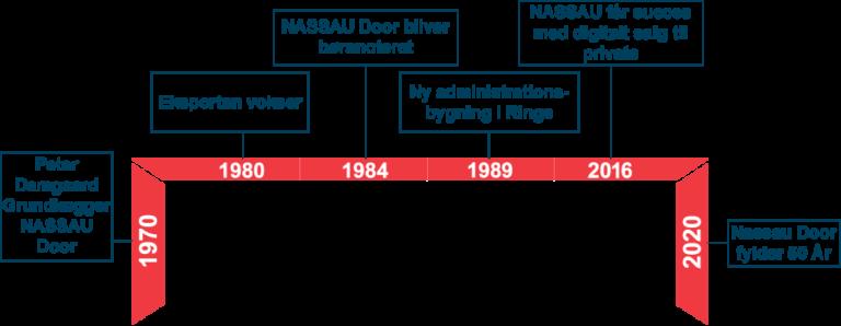 NASSAU 50 års tidslinje